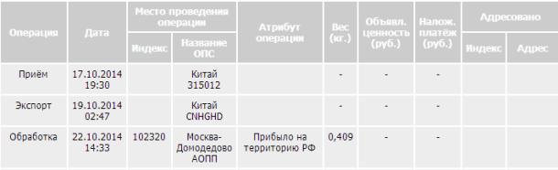 Отслеживание посылки на сайте Почты России