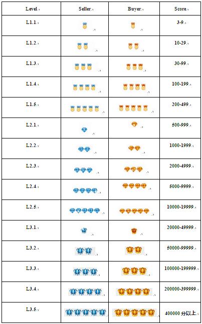Рейтинговая система Aliexpress