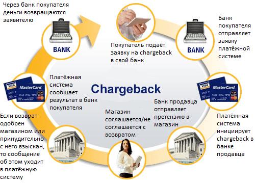 Как вернуть деньги через Visa и MasterCard