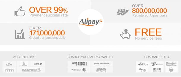 Alipay - платёжная система