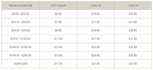 Таблица зависимости цены доставки от цены заказа на STP