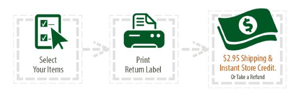 Как покупать на Sierra Trading Post - схема возврата покупки