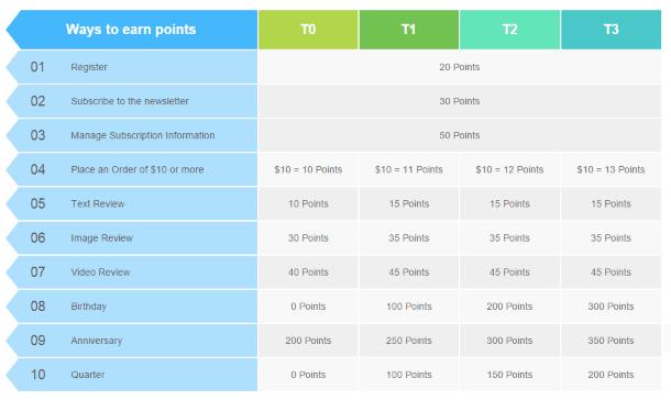 Таблица начисления бонусных баллов на Tmart.com