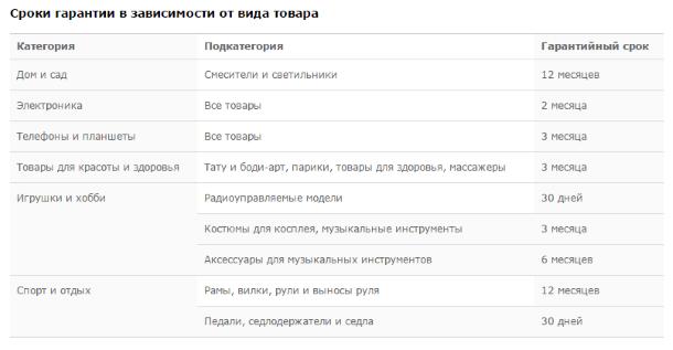 Сроки гарантии на различные категории товаров с LightInTheBox.com
