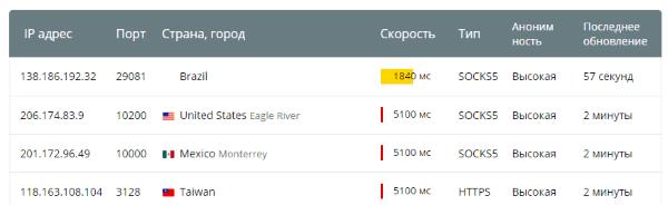 Список актуальных прокси на Hideme.ru