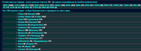 Список прокси на Spys.ru