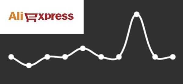 Как распознать фейковые скидки и распродажи на Aliexpress